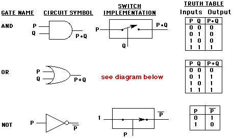 logic gates rh calculemus org Simple Circuit Diagram Active Low Logic Schematic Diagram