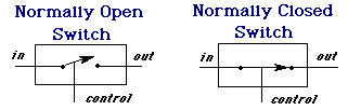 logic gatesout \u003d 0 (normally open switch, when open) out \u003d in (normally closed switch, when closed) these switches can be used to implement logic gates